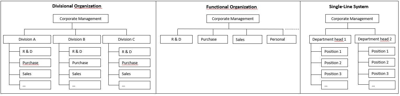 Conventional organisation chart